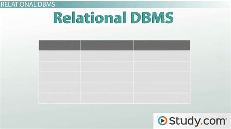 who leads the rdbms pack aboutcom databases dbms homework help