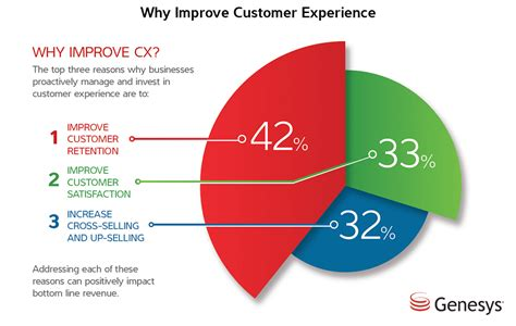 your customers customer experience management in telecommunications books 32 customer experience statistics for 2018