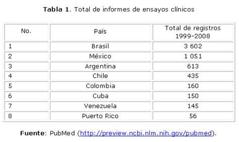 tabla de contribuciones puerto rico cuba y la producci 243 n de art 237 culos sobre ensayos cl 237 nicos