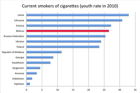 which light has the highest content the tobacco curse why belarus smokes and smuggles
