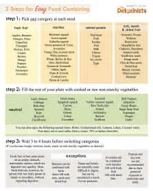 food combining detoxinista