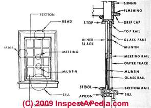 sash window parts doors windows home how to buy inspect install or
