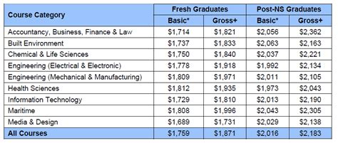 Nanyang Mba Average Salary by Did You 90 Of Poly Grads Employed In 2010