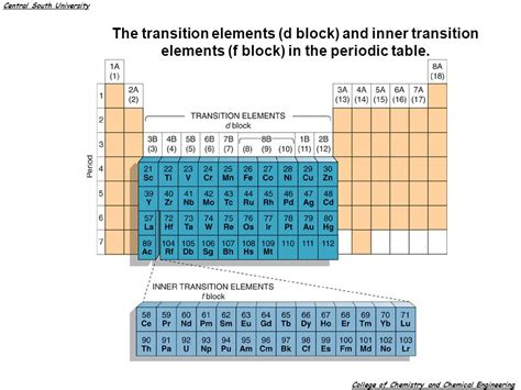 transition elements periodic table chapter 14 the transition elements and their chemistry mn