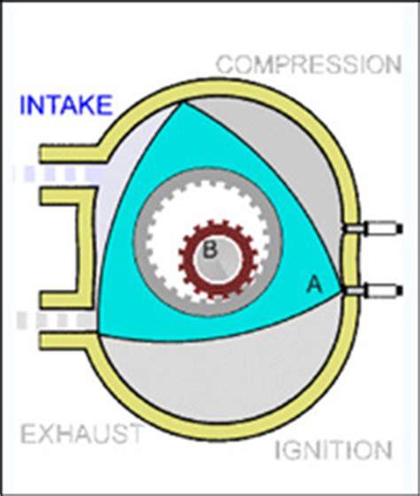 wankel rotary engine diagram 2007 mazda rx 8 gt road test