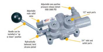 log splitter hydraulic valve diagram prince log splitter detent valve northern tool equipment
