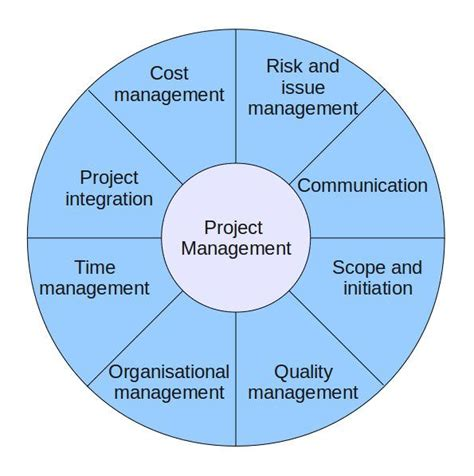 8 essential project management skills for leaders