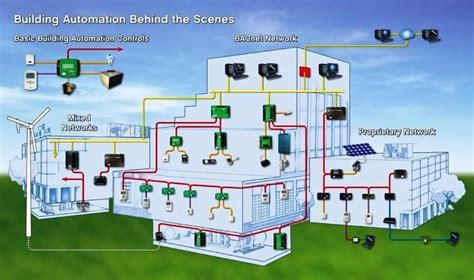 28 wiring diagram building automation system sendy