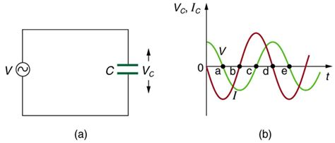 capacitor effect on ac circuit college physics reactance inductive and capacitive voer