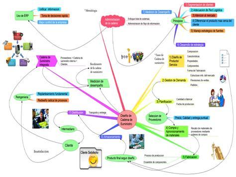 cadena de suministro vsm mapa mental diseno de cadena de suministro