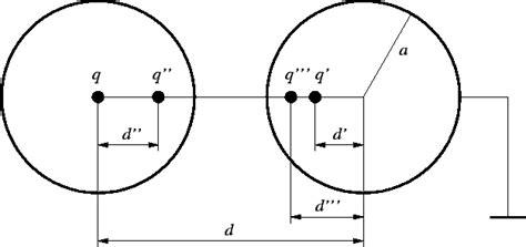 spherical capacitor inner sphere earthed spherical capacitor with inner sphere grounded 28 images a 3 capacitance of two spheres 8 1