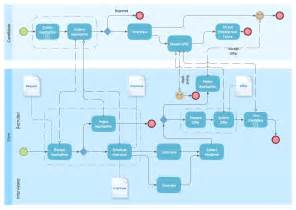 bpmn visio template business process diagrams types of flowcharts bpmn 2 0