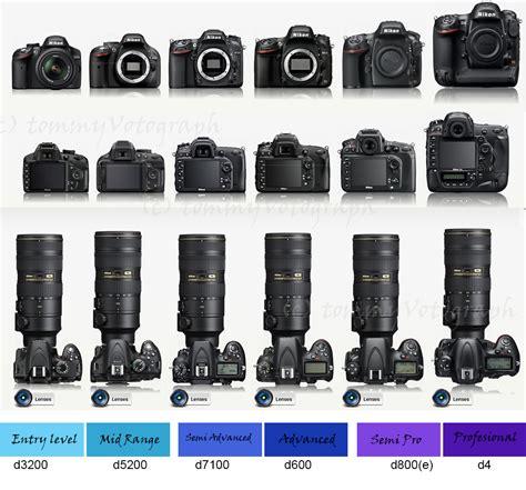 Lensa Canon D600 jenis jenis kamera dslr panduan belajar fotografi