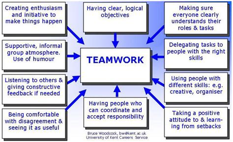 Best Words To Describe Yourself In A Resume by How To Assess Your Group Work Skills