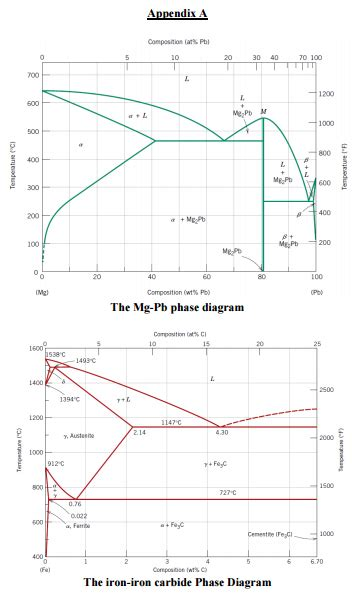 mg pb phase diagram solved cite i the phases are present ii the phase co