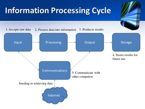 data processing cycle diagram bait1003 chapter 1