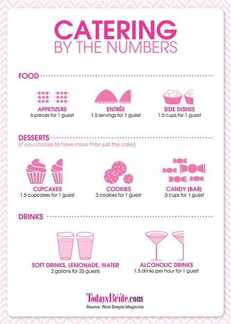 25 best catering menu ideas on pinterest catering