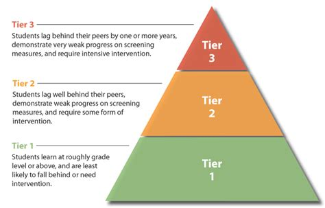 Tier 2 Mba Schools by Reading With Mrs D Rti