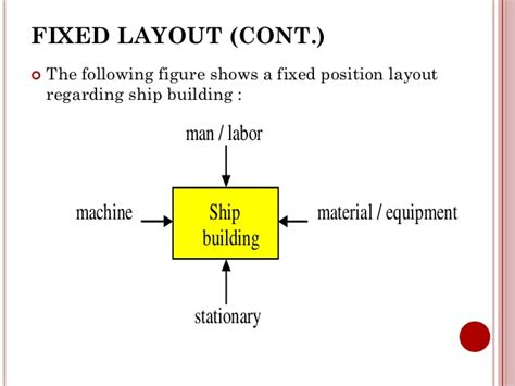 fix position layout adalah chapter 2 plant location