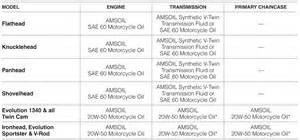 Delightful Used Bmw Transmissions #12: Harley-davidson-oil-recommendations.jpg