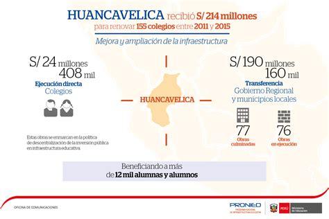 convocatorias 2015 2016 cuna mas huancavelica huancavelica recibi 243 s 214 millones para renovar 155
