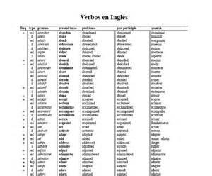lista de verbos en pasado 25 best ideas about lista de verbos on pinterest lista