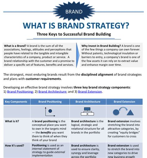 what is brand strategy check out this infographic it s