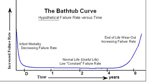 the bathtub curve about reliability