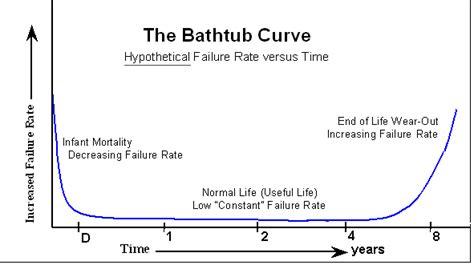 bathtub graph the bathtub curve 28 images 3 5 bath tube curve