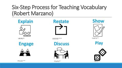 marzano 6 step vocabulary template marzano 6 step vocabulary template gallery template