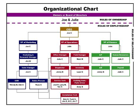 template of organizational chart sle business plan for electrical contractors