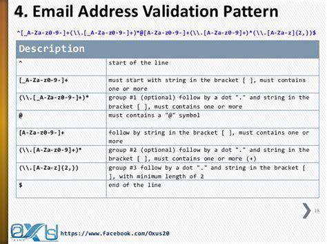 java validation pattern regex java regular expression part ii