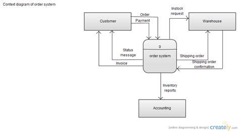 context diagram uml context diagram of order system activity diagram uml
