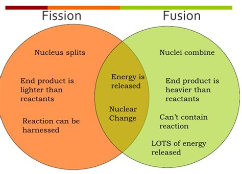 Fission Vs Fusion Korea Called The Device The H Bomb Of Justice Dr