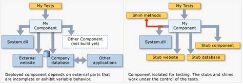 factory pattern unit testing изолирование кода во время тестирования с помощью