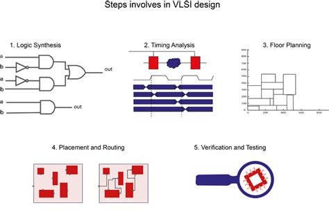 layout methodologies in vlsi design stepzindia education