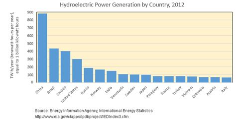 hydroelectric power water use usgs hydroelectric power water use lekule blog
