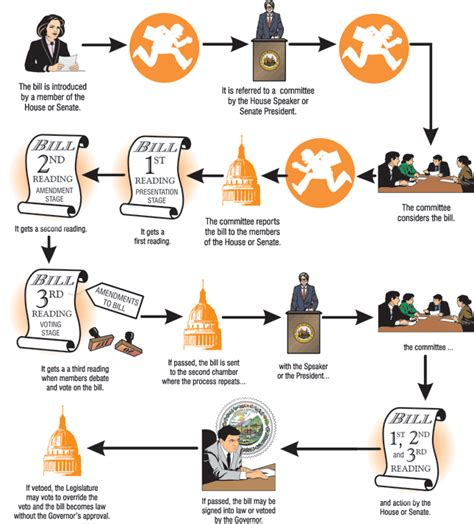 how a bill becomes a simple flowchart how a bill becomes in west virginia flowcharts for