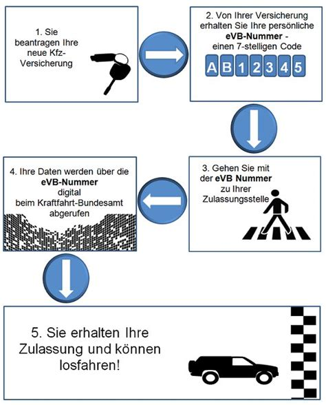 Auto Abmelden Kfz Versicherung Zurück by Die Evb Nummer F 252 R Die Kfz Versicherung