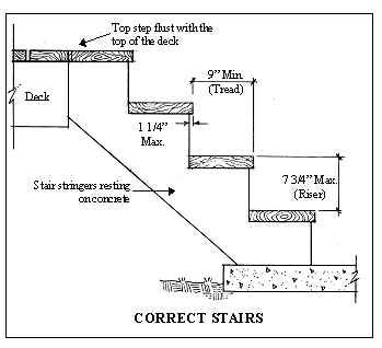Standard Stair Tread Size by Atlanta Home Inspectors Christian Building Inspectors