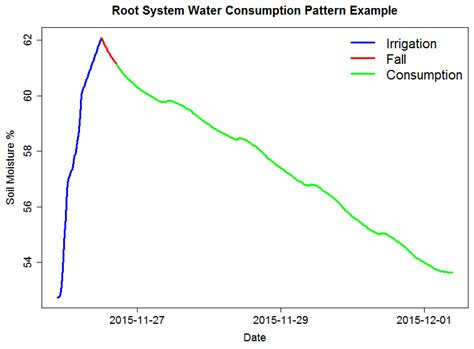 time series pattern matching algorithm sensors free full text root system water consumption