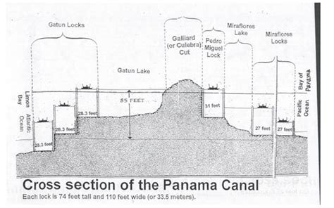 panama canal diagram how the water locks of panama canal work
