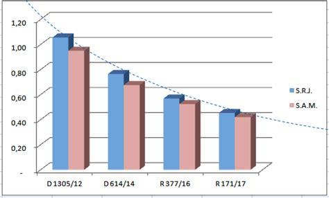 aumento de sueldo 2016 en ffaa peru aumento salarial ffaa 2016 aumento personal civil ffaa