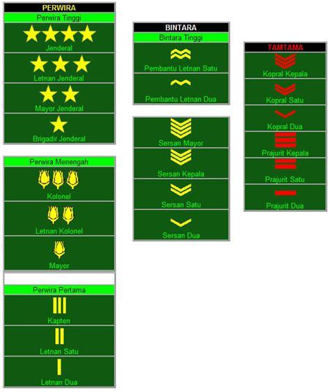 Simbol Vektor Baju urutan pangkat dalam kepolisian