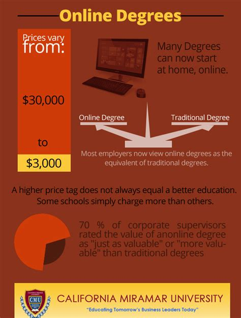 Cheap Mba Programs Without Gmat by Continuing Education Schools 187 2013 187 July