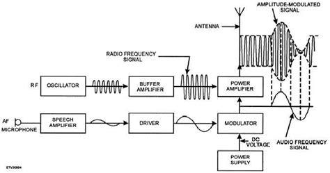 am broadcast transmitter block diagram single sideband transmitter