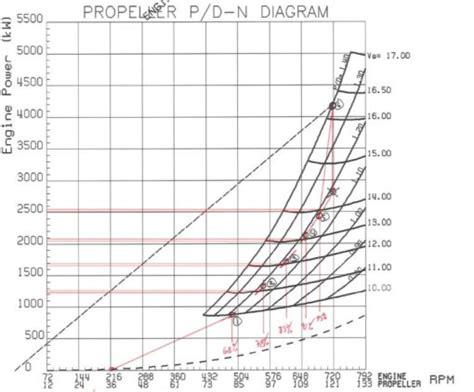 boat propeller efficiency curve combinator optimizing