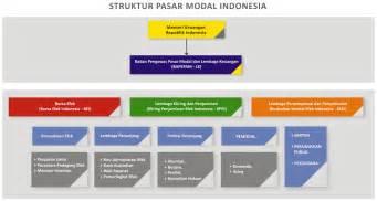 bagan struktur pasar modal indonesia saham ok