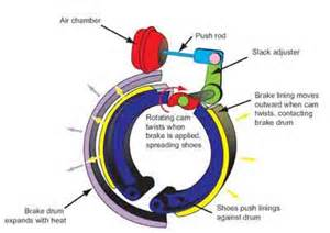 How Do Air Brake System Work Fighter Fatality Investigation Report F2009 05 Cdc Niosh