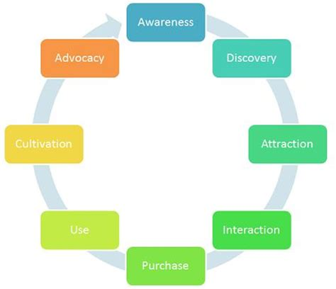 customer cycle diagram 20 best images about ux customer experience diagrams on